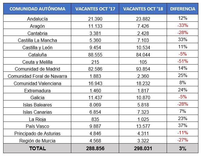 Indicadores InfoJobs Octubre 2018