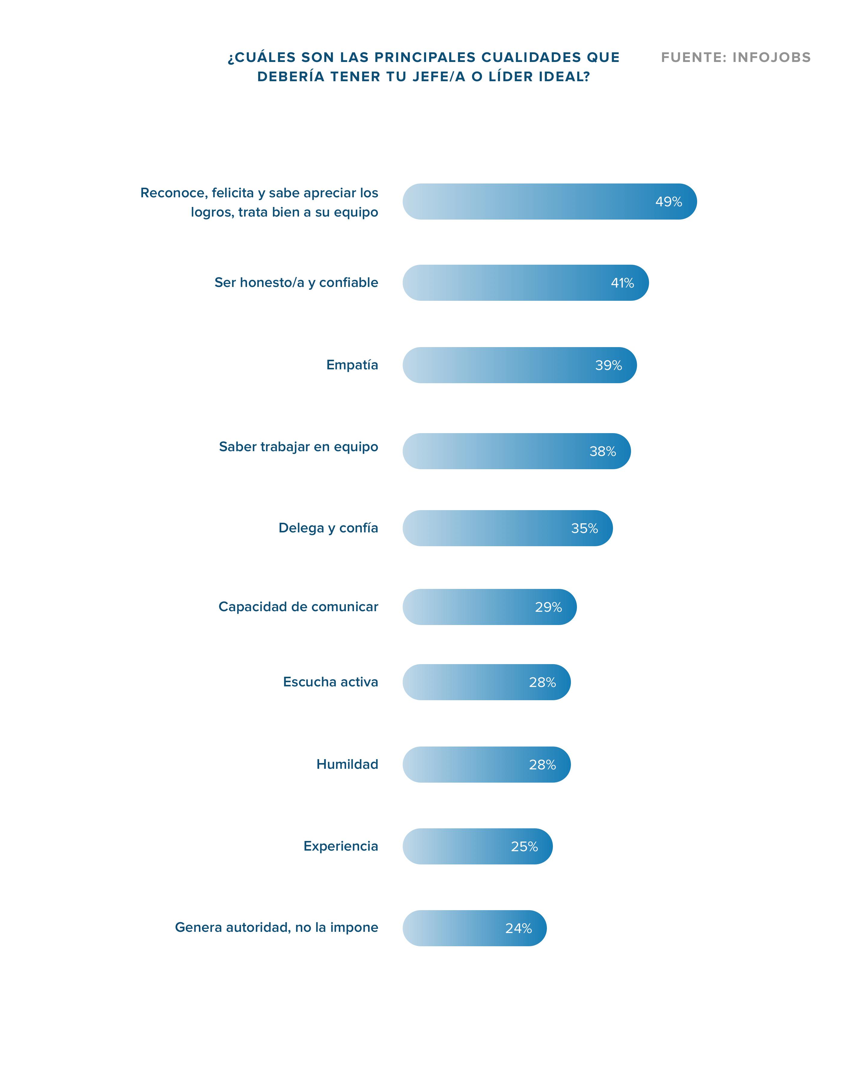 cualidades líder ideal