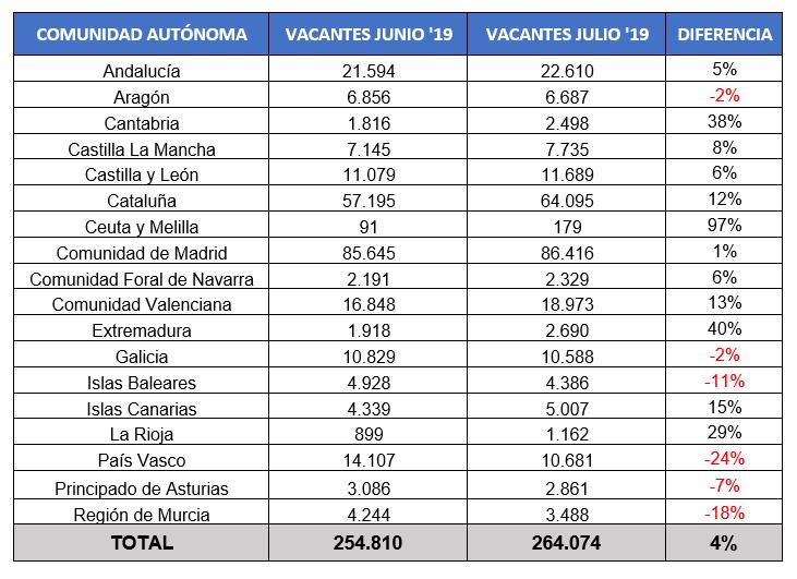 Indicadores InfoJobs CCAA Julio 2019