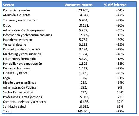 Sectores InfoJobs