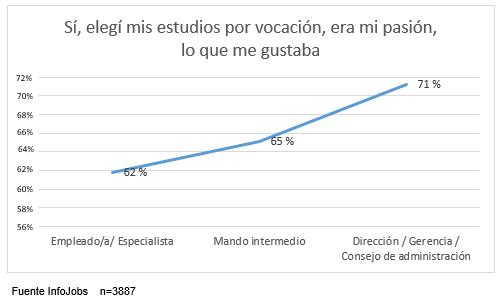 InfoJobs estudio vocación